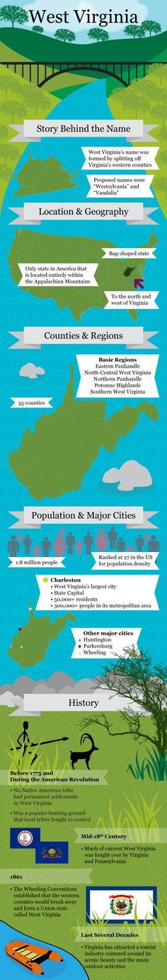 Infographic of West Virginia Facts