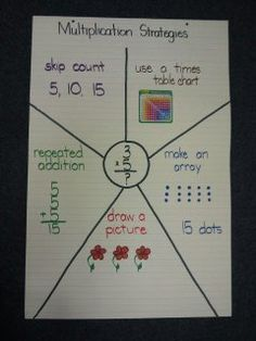 Multiplication strategies anchor chart--eliminate chart and use rectangular array