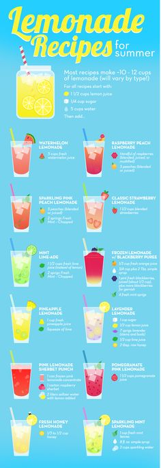 12 Unique Lemonade Recipes For Summer - Limonade - Juice Refreshing Drinks, Fun Drinks, Yummy Drinks, Yummy Food, Drinks Alcohol, Tasty, Alcohol Punch, Drink Recipes Nonalcoholic, Alcoholic Beverages