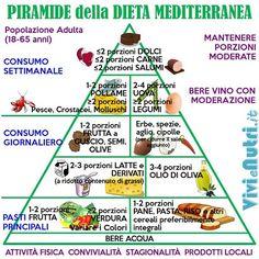 La Via della Dieta Mediterranea