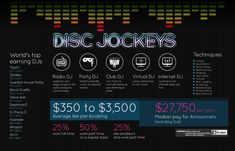 I'm interviewed on: How to Become a Disc Jockey - TheArtCareerProject.com