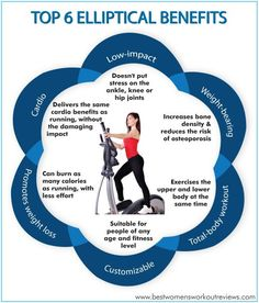 If you think #EllipticalBenefits are solely related to losing weight and toning up, think again!  Click the following link to find out about the top 6 elliptical benefits: http://www.bestwomensworkoutreviews.com/top-6-elliptical-benefits