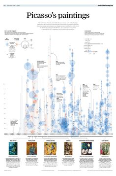 Picasso's paintings: the entire collection #dataviz #art #infovis