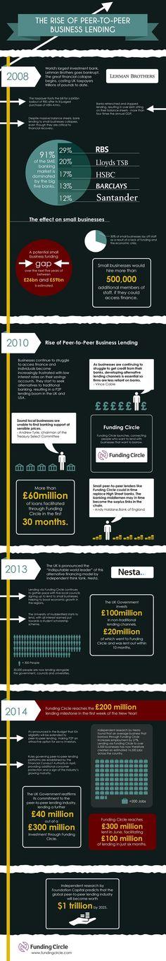 Der Aufstieg von Crowdinvesting in den letzten 5 Jahren | Banks on Social Media
