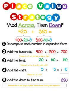 Three Digit & Two Digit Addition with Regrouping Place Value Strategy. This anchor chart will help your students understand the Place Value Strategy, helping them feel confident when regrouping.IncludesAnchor Charts on Two Digit Addition and Three Digit Addition6 Two Digit Addition Practice Sheets6 Three Digit Addition Practice Sheets