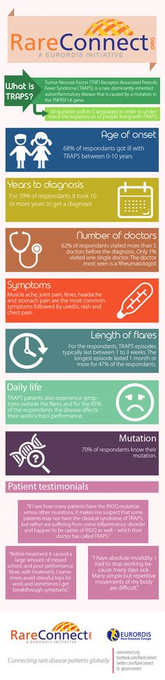 TRAPS infographic