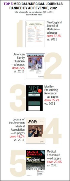 Here's a pseudo infographic showing how the TOP 5 medical journals ranked by ad revenue did in 2012.