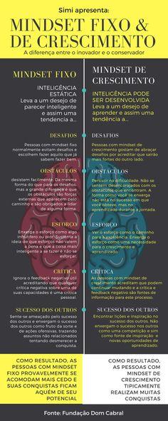 mindset fixo e de crescimento, a diferença entre o inovador e o conservador Self Development, Personal Development, Job Coaching, Corporate Communication, Business Education, Career Advice, Growth Mindset, Better Life, Self Improvement
