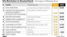 Schaefflers rutschen ab: Das sind die reichsten Familien Deutschlands - N24.de
