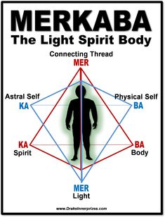 Spirit Science, Science And Nature, Reiki Symbols Meaning, Sacred Geometry Symbols, Magick Book, Soul Healing, Black History Facts, Spiritual Connection, Knowledge And Wisdom