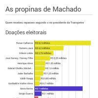 Infographic: Propinas de Machado