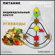 Human Design System, Psychology, Psicologia