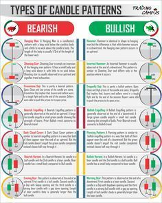 Chandeliers Japonais, Stock Market Basics, Stock Market Trends, Stock Market Quotes, Stock Trading Strategies, Candlestick Chart, Intraday Trading, Trading Cards, Stock Charts