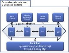 omni channel cross channel