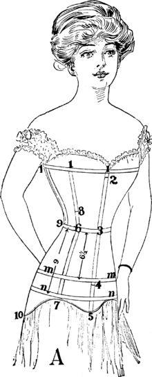 6-11-11 Spirella's 1912 Guide to measuring for a corset.