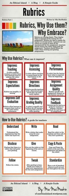 Do You Rubric? A Useful Infographic for Educators