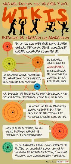 ¿Qué son las #Wikis? #infografia