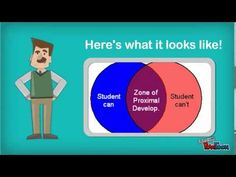 Zone of Prox…. And how am I suppose to use this? The zone of proximal development is a concept created by psychologist Lev Vygotsky. Linguistic Theory, Ib Classroom, Teaching Philosophy, Make Your Own Animation, Curriculum Design, Learning Theory, Developmental Psychology, Instructional Strategies, Human Development