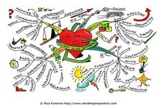 "The Life Purpose mind map created by Paul Foreman will help you to clarify your thoughts regarding what you wish to do with your life. The mind map breaks down some of the ways you might discover your own unique passions. It can be daunting to sit with a tough question like ""What do I really want?"" and mind maps present the perfect opportunity to begin unraveling your own unique mysteries and life desires. You may need to eliminate what you don't want before uncovering what you do want. Wie…"