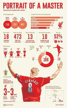 Portrait of a master - LFChistory - Stats galore for Liverpool FC! , Portrait of a master - LFChistory - Stats galore for Liverpool FC! Portrait of a master - LFChistory - Stats galore for Liverpool FC! Steven Gerrard Liverpool, Ynwa Liverpool, Liverpool Players, Liverpool Football Club, Liverpool Legends, Merseyside Derby, Stevie G, Liverpool Fc Wallpaper, France Football