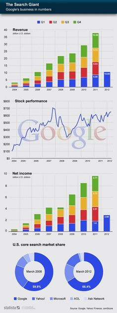Google's business in numbers #infografia #infographic #Internet