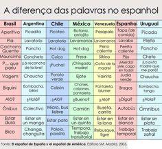 El español de España