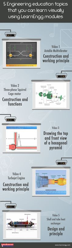 5 Engineering education topics that you can learn visually using LearnEngg modules Visit our blog page to watch the video: [Click on the image] ‪#‎learnengg‬ ‪#‎video‬ ‪#‎visuallearning‬ ‪#‎3dm‬