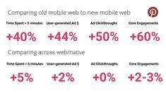 Progressive Web Apps — The Future of Mobile Web App Development Progressive Web Apps, Web Platform, Mobile Web, App Development, Case Study, Need To Know, Coding, Programming, Software