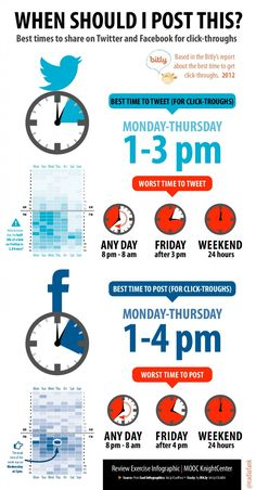 When Should I Post This? Best Times to Share on Twitter and Facebook for Click-throughs