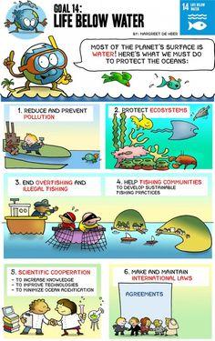 Global Goal 14 : Life Below Water Sdgs Goals, Un Global Goals, Sustainable Development Projects, Save Environment, Build A Better World, Green School, Social Projects, Environmental Science, Global Warming