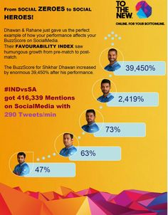 #BuzzScore Report is Out!  the #SocialMedia Zeroes rose to the occasion to become Heroes for @BCCI in #IndvsSA #CWC15