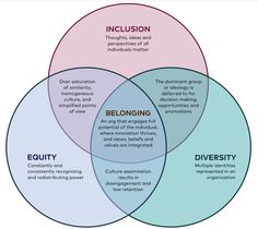 I saw this interesting venn diagram that aligns Diversity, Inclusion and Equity. When Diversity, Inclusion and Equity are met it becomes belonging. Equality Diversity And Inclusion, Cultural Diversity, Educational Leadership, Educational Technology, Educational Games, Diversity Quotes, Diversity Poster, Diversity Activities, Team Activities