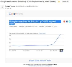 Google Trends Indicate Positive Interest in Bitcoin - BTCFEED