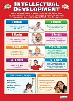 Growth and development chart for children children s for Moral development 0 19
