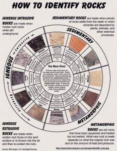 Identify Rocks Chart. Please like http://www.facebook.com/RagDollMagazine and follow @RagDollMagBlog @priscillacita
