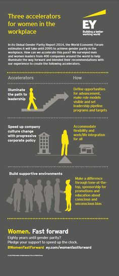 In its Global Gender Parity Report 2014, the World Economic Forum estimates it will take until 2095 to achieve gender parity in the workplace. #EY looks at how we can accelerate that growth. #IWD2015