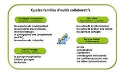 Outils de travail collaboratif : que choisir ? Dossier complet de l'URFIST