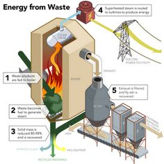 Energy from Waste Infographic
