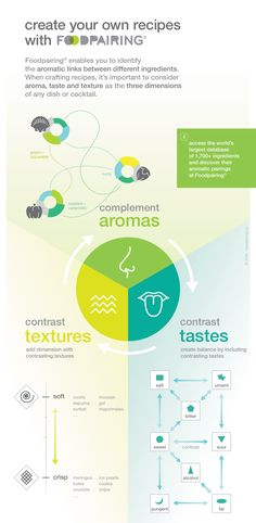 Use the Foodpairing® Tool to find aromatic matches for each of your ingredients when creating recipes, then build in contrasting tastes and textures. Sour Foods, Salty Foods, Baby Puree Recipes, Baby Food Recipes, No Bake Chocolate Cake, Crafting Recipes, Molecular Gastronomy, Sweet Desserts, Recipe Using