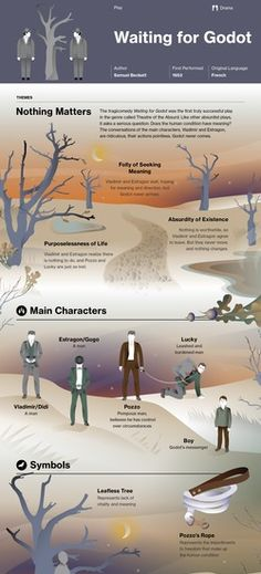 Waiting for Godot infographic