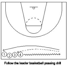 Follow The Leader Basketball game practice This drill helps to develop proper passing and shooting & teaches players how to follow their shots and put the ball back into the basket. Instructions: The first person in line shoots a baseline jump shot. The shooter follows the shot and if it goes in, passes it to the next person in line. If the shot misses, the shooter must try to catch the rebound before it hits the floor. http://files.leagueathletics.com/Text/Documents/9255/36068.pdf