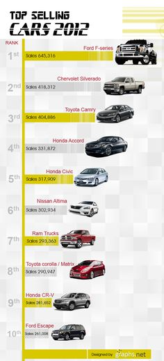 Top Selling Cars #Top #Selling #Cars #Infographics