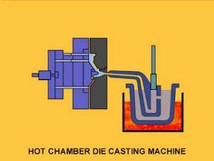 The hot chamber die casting process is used at CWM for both our magnesium and zinc production. With this method, molten metal is automatically supplied to th. Die Casting Machine, Waste Reduction, Metal Casting, Design Process, Science And Technology, Diecast, Industrial, Hot, Youtube