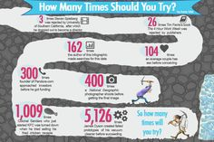 """How Many Times Should You Try Before Succeeding"" infograph from Funders and Founders"