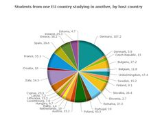#Students from one #EU country studying in another, by host country. #Education increases the skills of the workforce and puts them in a better position to cope with increasing international competition. The amount of money each country spends on education varies. The EU encourages people to spend time abroad as part of their education. The Erasmus programme for student exchanges has been particularly successful.
