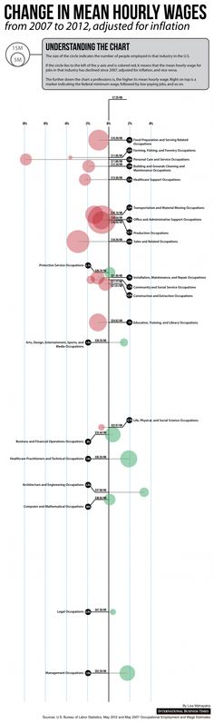 Hierarchy: Visualising the US Wage Crisis