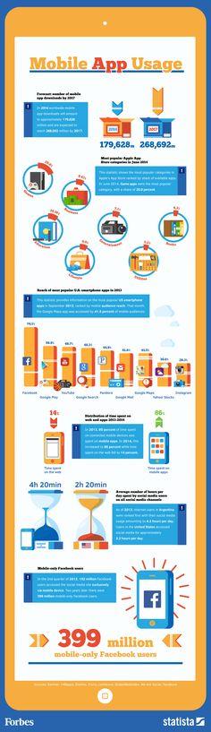 Cómo usamos las APPs móviles
