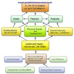 Yws-Life-Skills