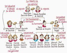 via http://www.mhhe.com/socscience/spanish/puntos/graphics/puntos_6e/oht/oht.htm
