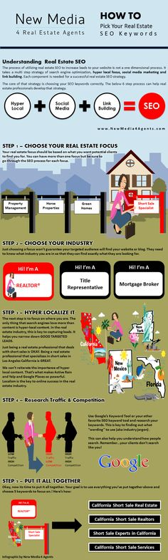 How To Pick Your Real Estate SEO Keywords: A Quick SEO Marketing Strategy for Real Estate Businesses  #realestate #seo #keywords #socialmedia